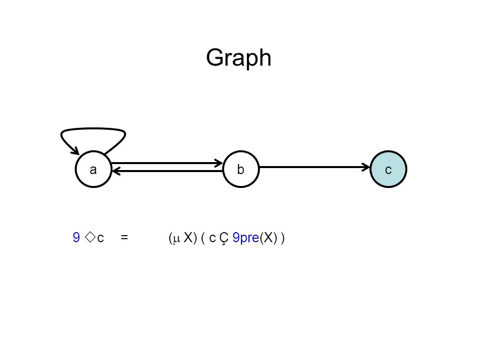 acb 9 c =( X) ( c Ç 9pre(X) )