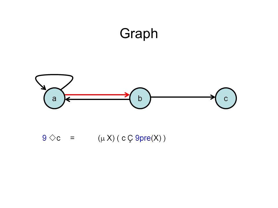 acb Graph 9 c =( X) ( c Ç 9pre(X) )
