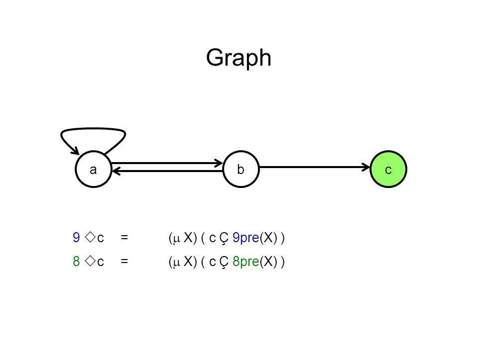 acb Graph 9 c =( X) ( c Ç 9pre(X) ) 8 c=( X) ( c Ç 8pre(X) )