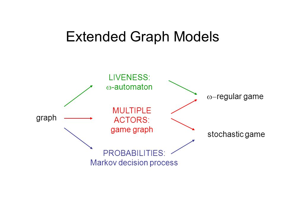 graph Extended Graph Models MULTIPLE ACTORS: game graph LIVENESS: -automaton PROBABILITIES: Markov decision process stochastic game regular game