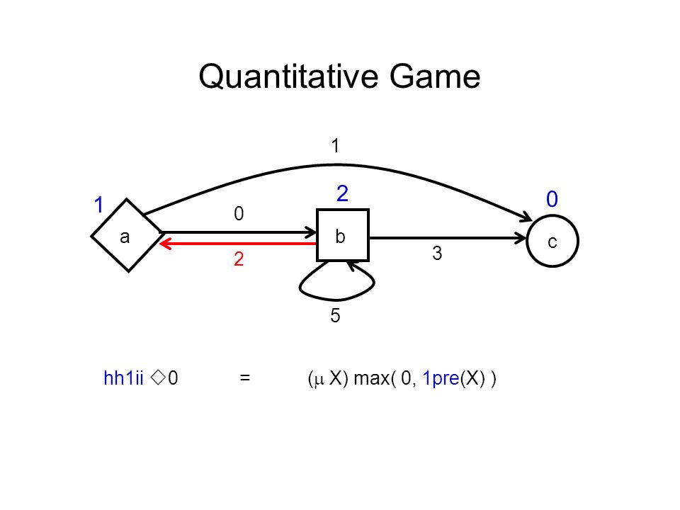 c Quantitative Game ab hh1ii 0 =( X) max( 0, 1pre(X) ) 0 1 2 5 3 1 2 0