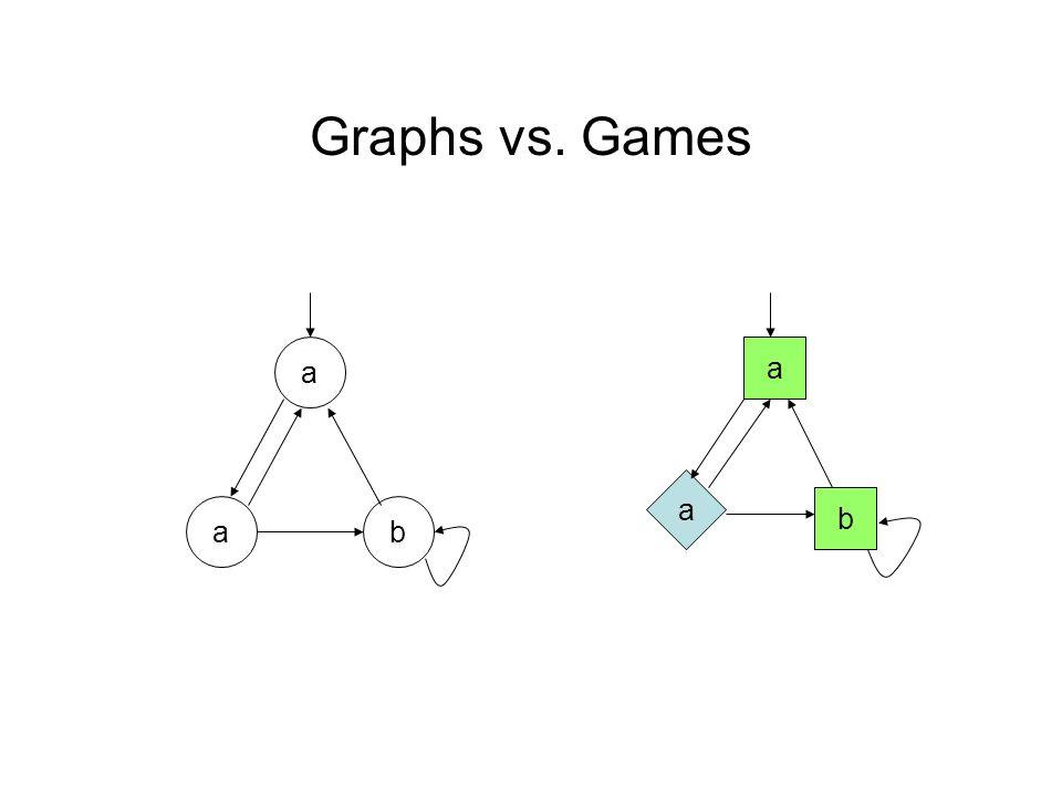Graphs vs. Games a ba a b a