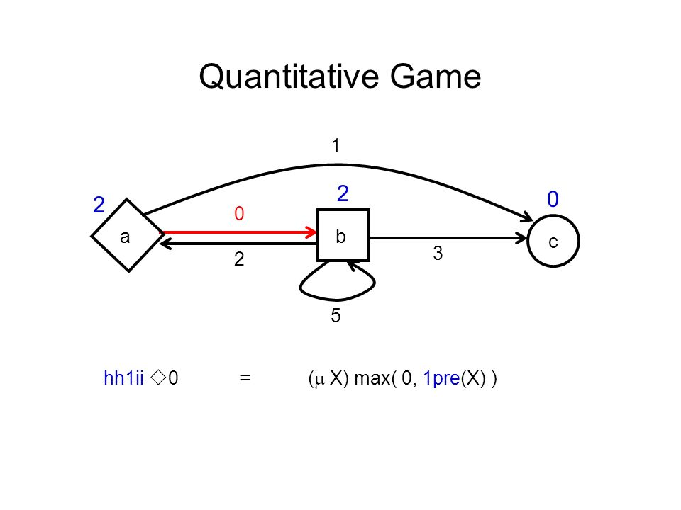 c Quantitative Game ab hh1ii 0 =( X) max( 0, 1pre(X) ) 0 1 2 5 3 2 2 0
