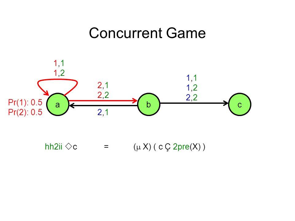 acb 1,11,21,11,2 2,12,22,12,2 1,11,22,21,11,22,2 2,12,1 Concurrent Game hh2ii c=( X) ( c Ç 2pre(X) ) Pr(1): 0.5 Pr(2): 0.5