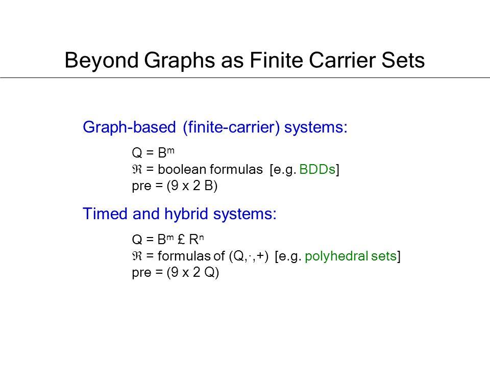 Graph-based (finite-carrier) systems: Q = B m = boolean formulas [e.g.