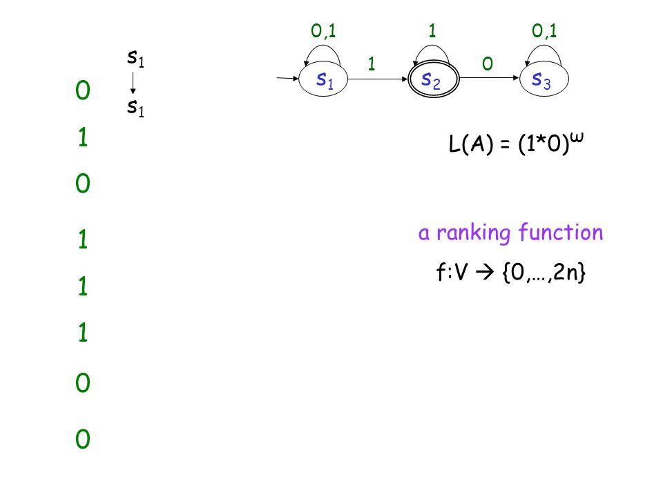 s2s2 s2s2 L(A) = (1*0) ω 0,1 1 1 s1s1 s2s2 0 s3s3 s1s1 s1s1 010010 s3s3 s1s1 s2s2 s1s1 s3s3 111111 s1s1 s2s2 0 s1s1 s3s3 0 a ranking function f:V {0,…