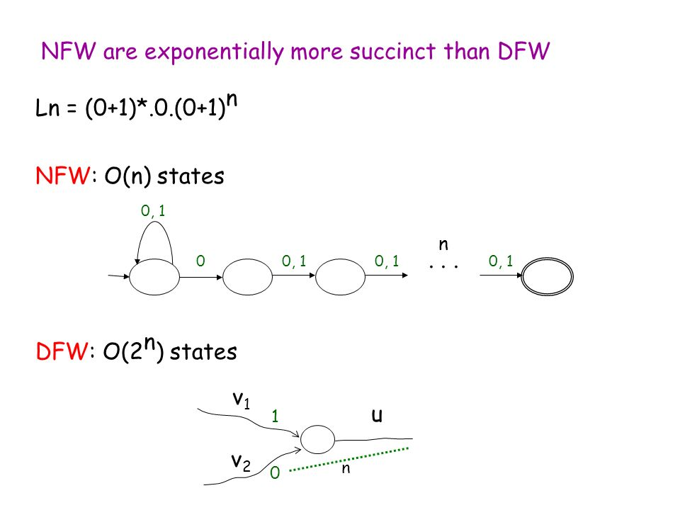 NFW are exponentially more succinct than DFW Ln = (0+1)*.0.(0+1) n NFW: O(n) states n 0, 1 0...