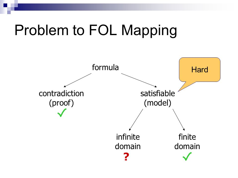 Problem to FOL Mapping formula contradiction (proof) satisfiable (model) infinite domain finite domain .