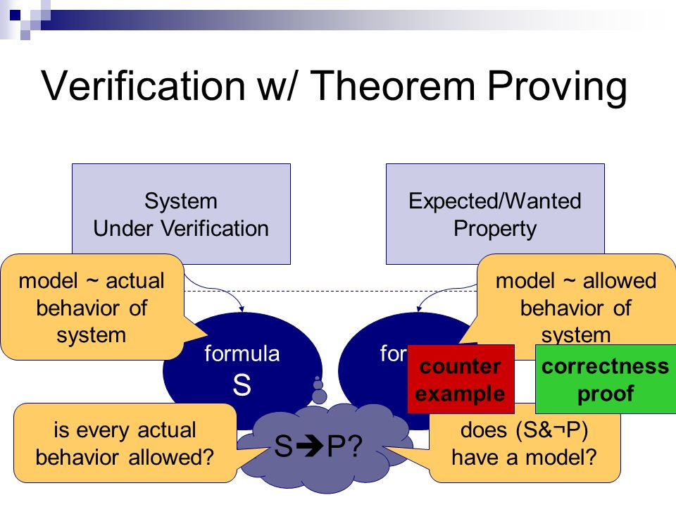 informal formal Verification w/ Theorem Proving System Under Verification Expected/Wanted Property formula S formula P S P.