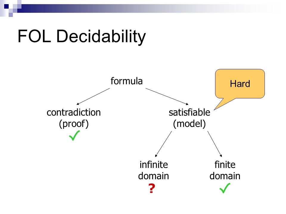 FOL Decidability formula contradiction (proof) satisfiable (model) infinite domain finite domain .