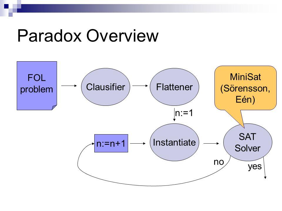 Paradox Overview FOL problem ClausifierFlattener Instantiate SAT Solver n:=n+1 n:=1 no yes MiniSat (Sörensson, Eén)