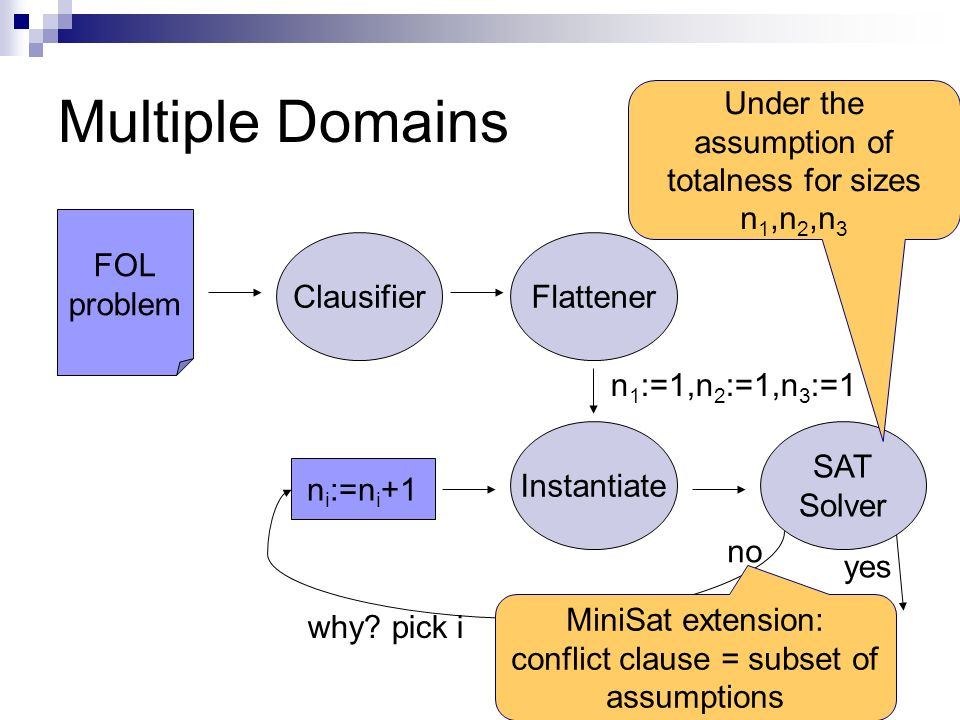 Multiple Domains FOL problem ClausifierFlattener Instantiate SAT Solver n i :=n i +1 n 1 :=1,n 2 :=1,n 3 :=1 no yes why.