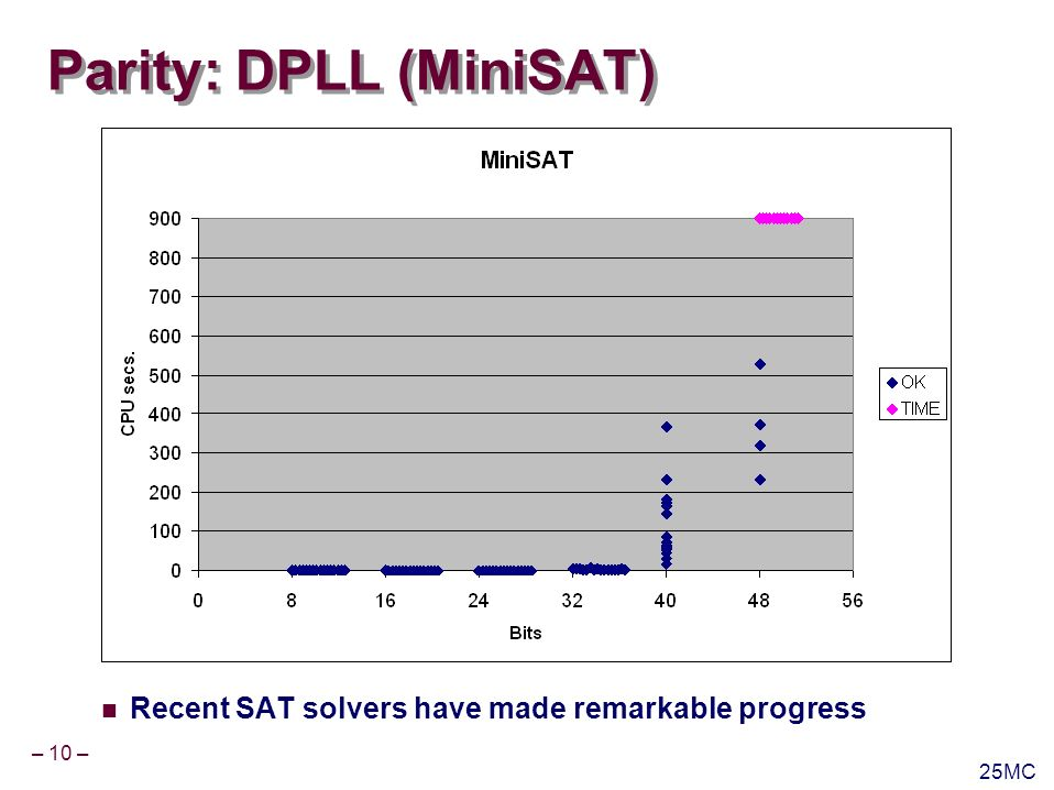– 10 – 25MC Parity: DPLL (MiniSAT) Recent SAT solvers have made remarkable progress
