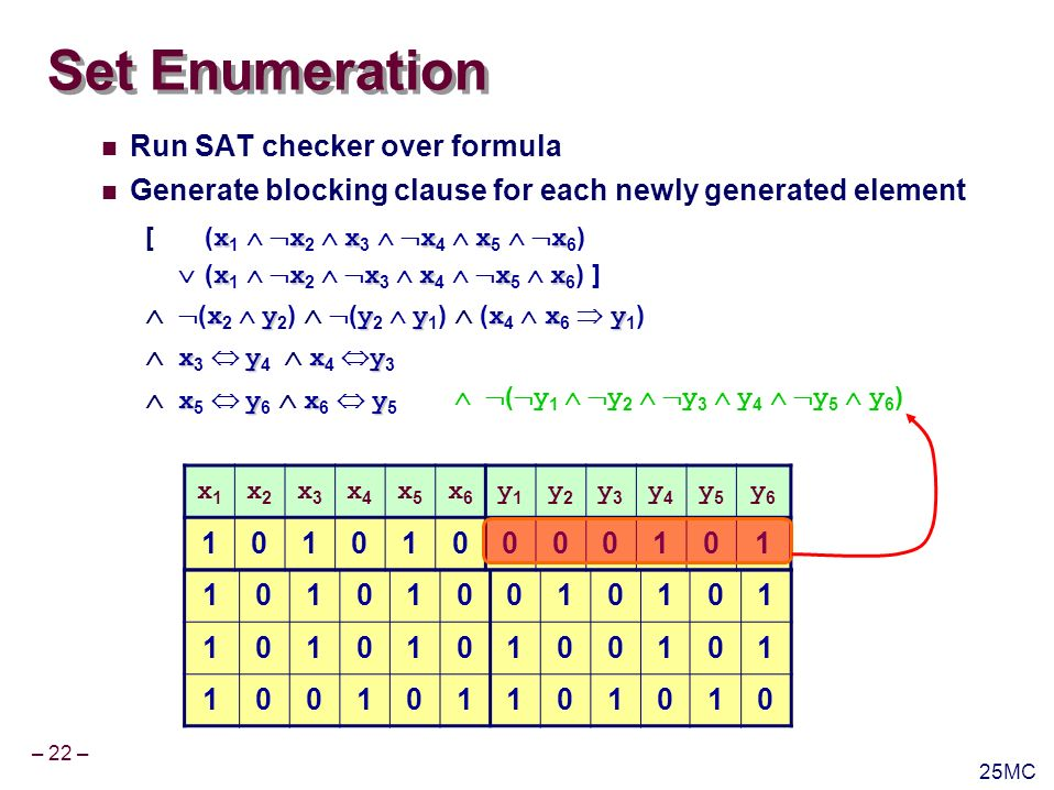 – 22 – 25MC 101010010101 101010100101 100101101010 x1x1 x2x2 x3x3 x4x4 x5x5 x6x6 y1y1 y2y2 y3y3 y4y4 y5y5 y6y6 101010000101 Set Enumeration Run SAT checker over formula Generate blocking clause for each newly generated element ( y 1 y 2 y 3 y 4 y 5 y 6 ) xxxxxx [( x 1 x 2 x 3 x 4 x 5 x 6 ) xxxxxx ( x 1 x 2 x 3 x 4 x 5 x 6 ) ] xyyyxxy ( x 2 y 2 ) ( y 2 y 1 ) ( x 4 x 6 y 1 ) xyxy x 3 y 4 x 4 y 3 xyxy x 5 y 6 x 6 y 5