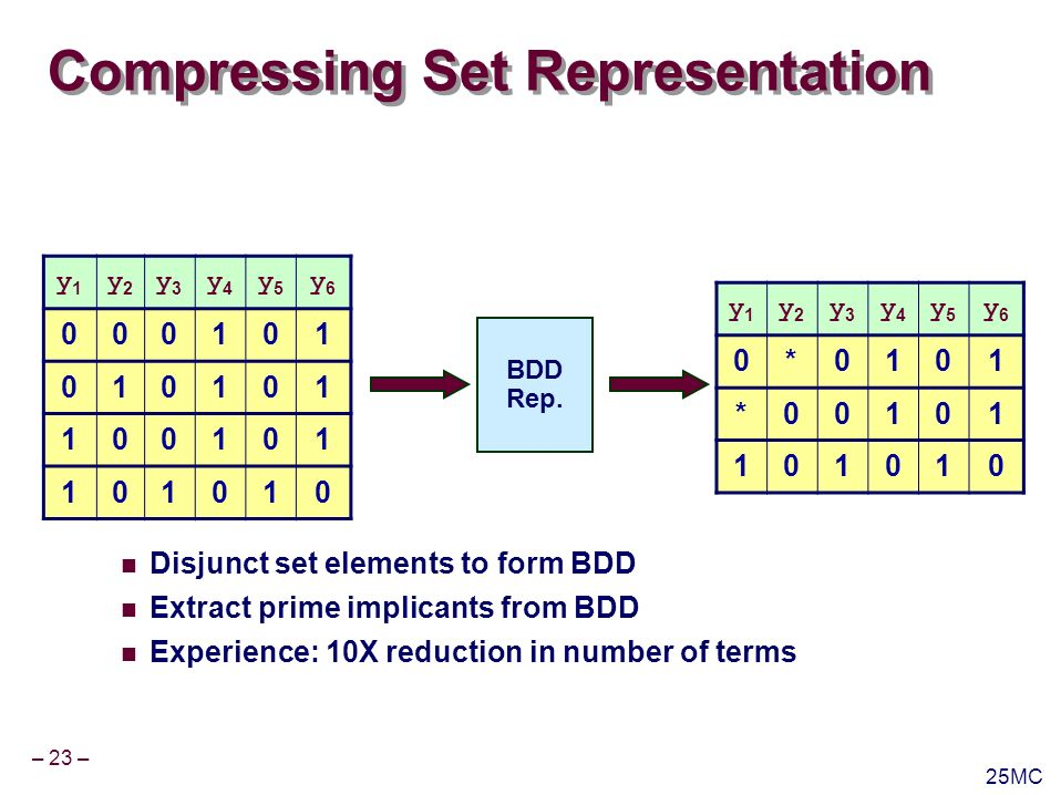 – 23 – 25MC y1y1 y2y2 y3y3 y4y4 y5y5 y6y6 000101 010101 100101 101010 Compressing Set Representation Disjunct set elements to form BDD Extract prime implicants from BDD Experience: 10X reduction in number of terms BDD Rep.