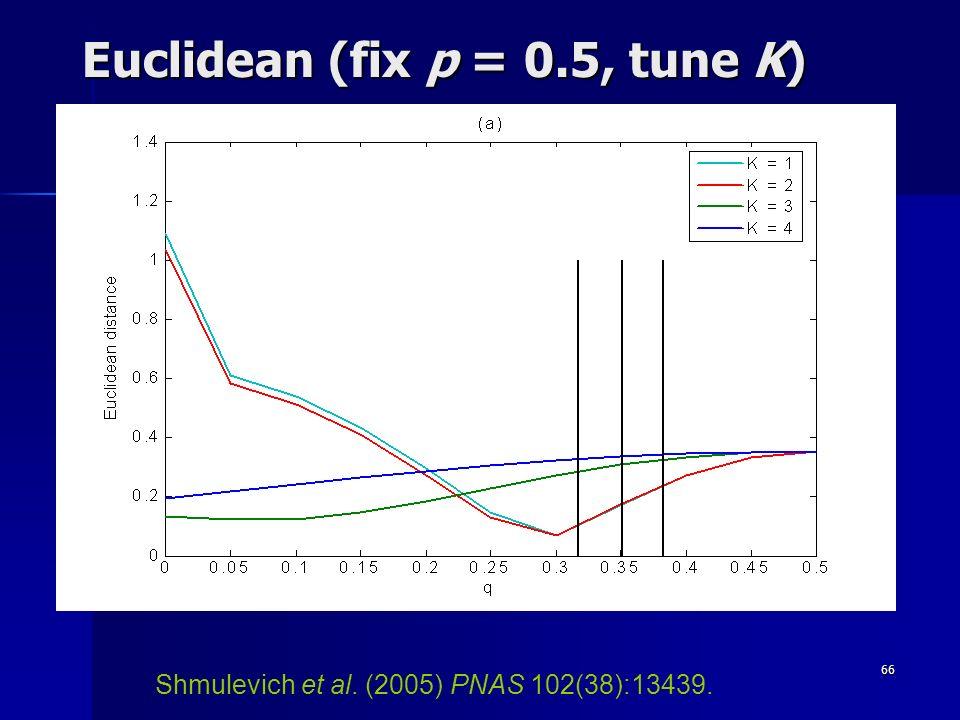 66 Euclidean (fix p = 0.5, tune K) Shmulevich et al. (2005) PNAS 102(38):13439.