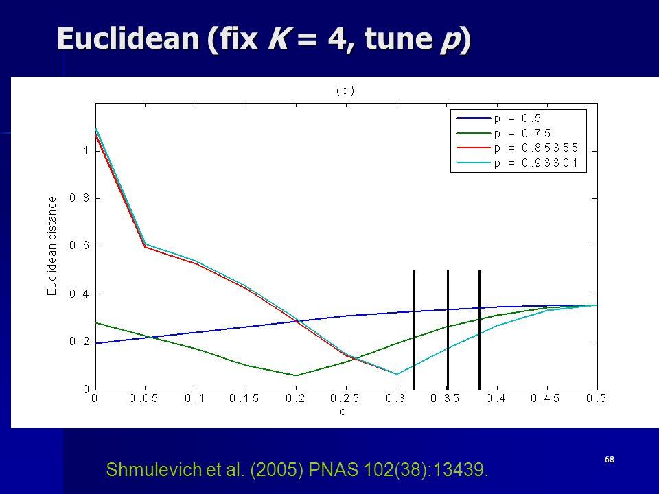 68 Euclidean (fix K = 4, tune p) Shmulevich et al. (2005) PNAS 102(38):13439.