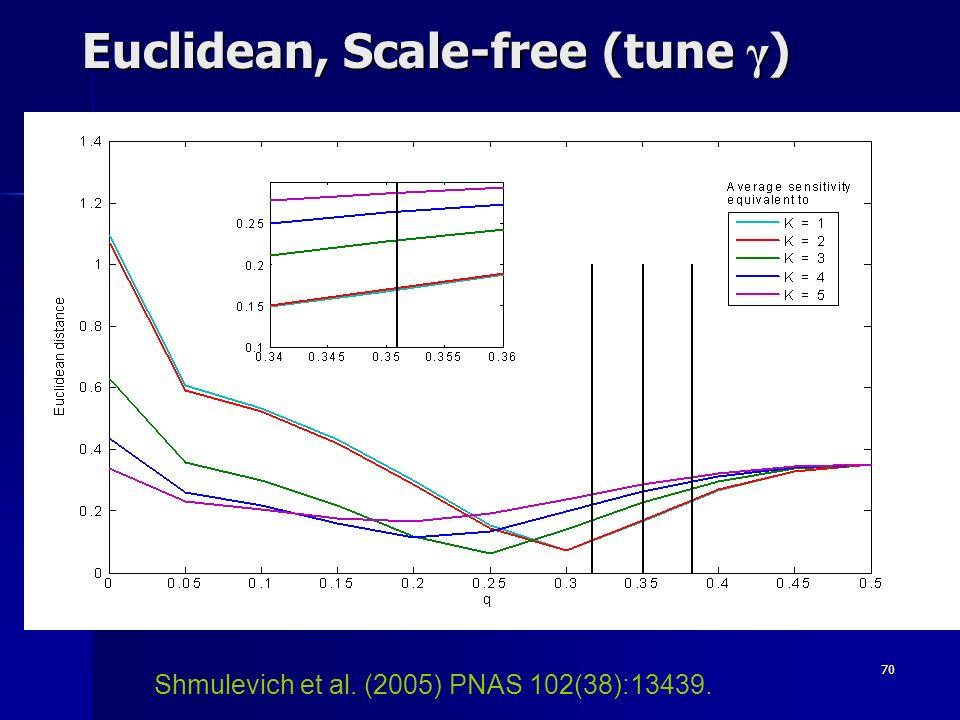 70 Euclidean, Scale-free (tune γ ) Shmulevich et al. (2005) PNAS 102(38):13439.