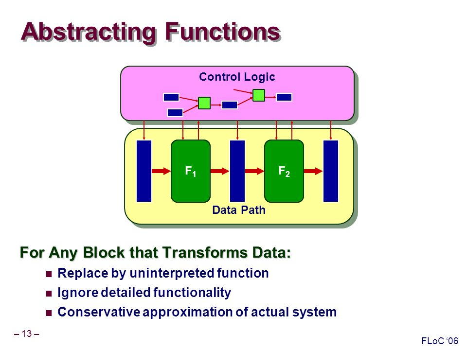 – 13 – FLoC 06 Abstracting Functions For Any Block that Transforms Data: Replace by uninterpreted function Ignore detailed functionality Conservative approximation of actual system Data Path Control Logic Com.