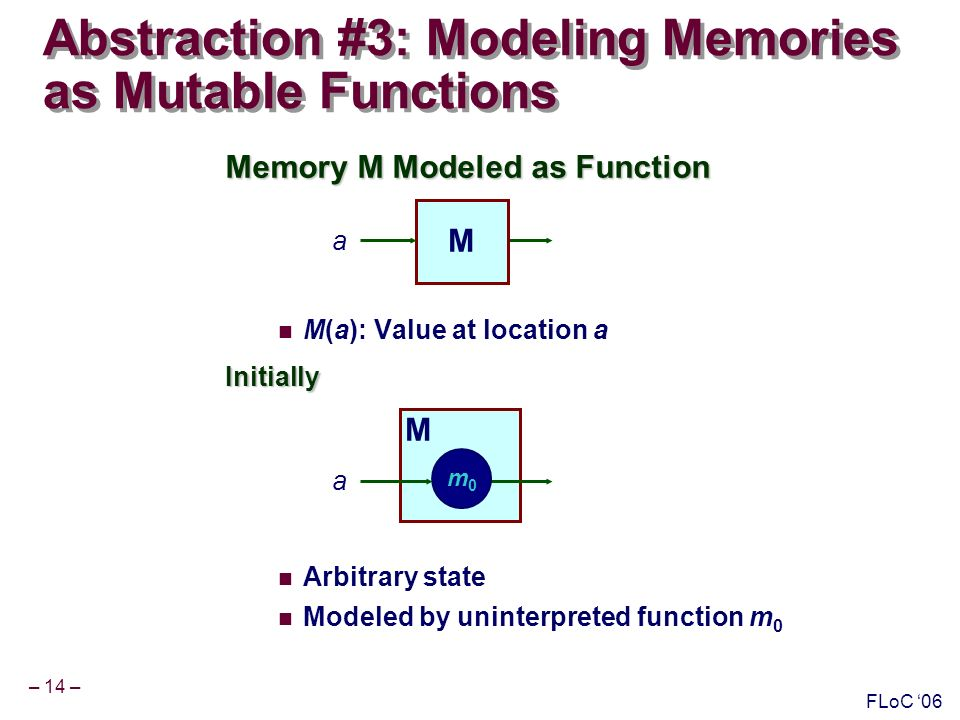 – 14 – FLoC 06 Abstraction #3: Modeling Memories as Mutable Functions Memory M Modeled as Function M(a): Value at location aInitially Arbitrary state Modeled by uninterpreted function m 0 M a M a m0m0