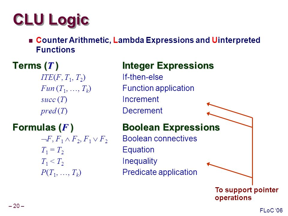 – 20 – FLoC 06 CLU Logic Counter Arithmetic, Lambda Expressions and Uinterpreted Functions Terms ( T )Integer Expressions ITE(F, T 1, T 2 ) If-then-else Fun (T 1, …, T k ) Function application succ (T) Increment pred (T) Decrement Formulas ( F )Boolean Expressions F, F 1 F 2, F 1 F 2 Boolean connectives T 1 = T 2 Equation T 1 < T 2 Inequality P(T 1, …, T k ) Predicate application To support pointer operations