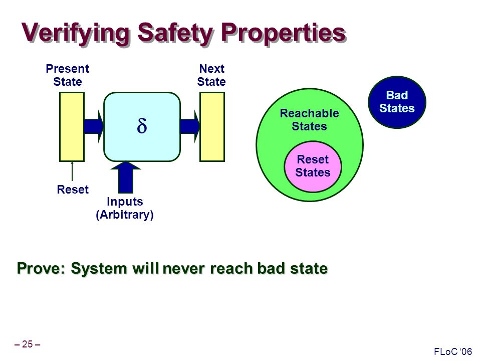 – 25 – FLoC 06 Reachable States Verifying Safety Properties Prove: System will never reach bad state Reset States Bad States Present State Next State Inputs (Arbitrary) Reset