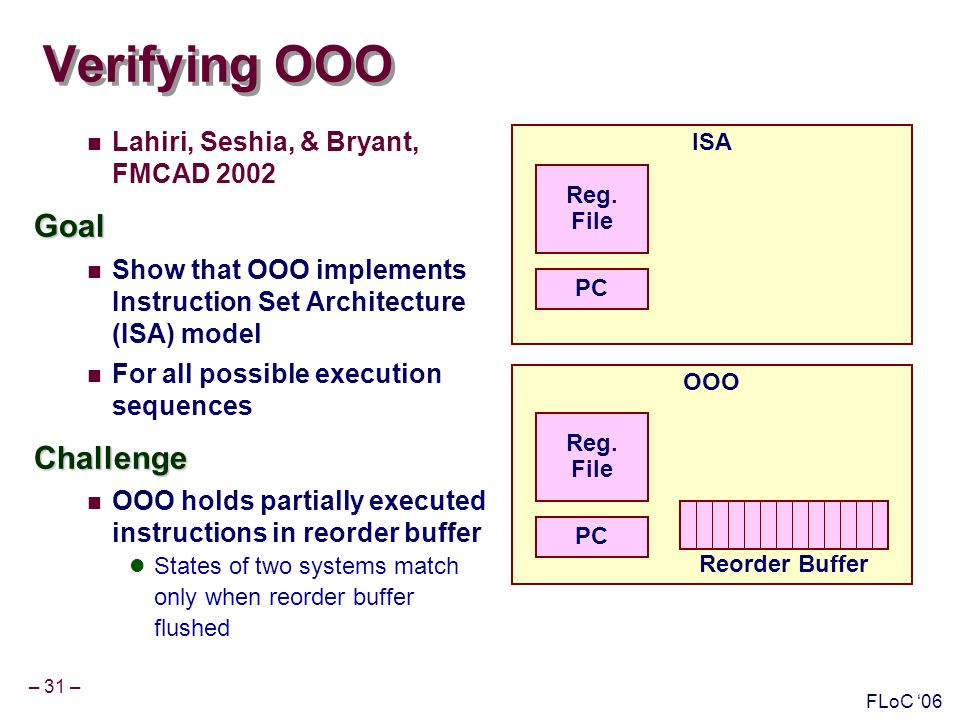 – 31 – FLoC 06 Verifying OOO Lahiri, Seshia, & Bryant, FMCAD 2002Goal Show that OOO implements Instruction Set Architecture (ISA) model For all possible execution sequencesChallenge OOO holds partially executed instructions in reorder buffer States of two systems match only when reorder buffer flushed ISA Reg.