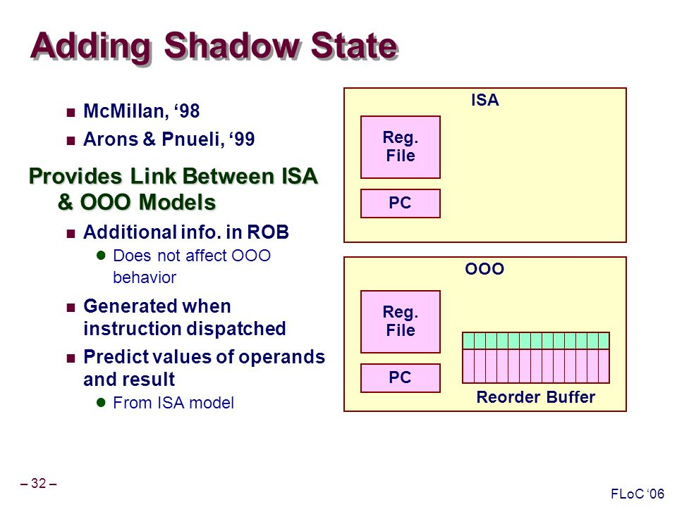 – 32 – FLoC 06 Adding Shadow State McMillan, 98 Arons & Pnueli, 99 Provides Link Between ISA & OOO Models Additional info.