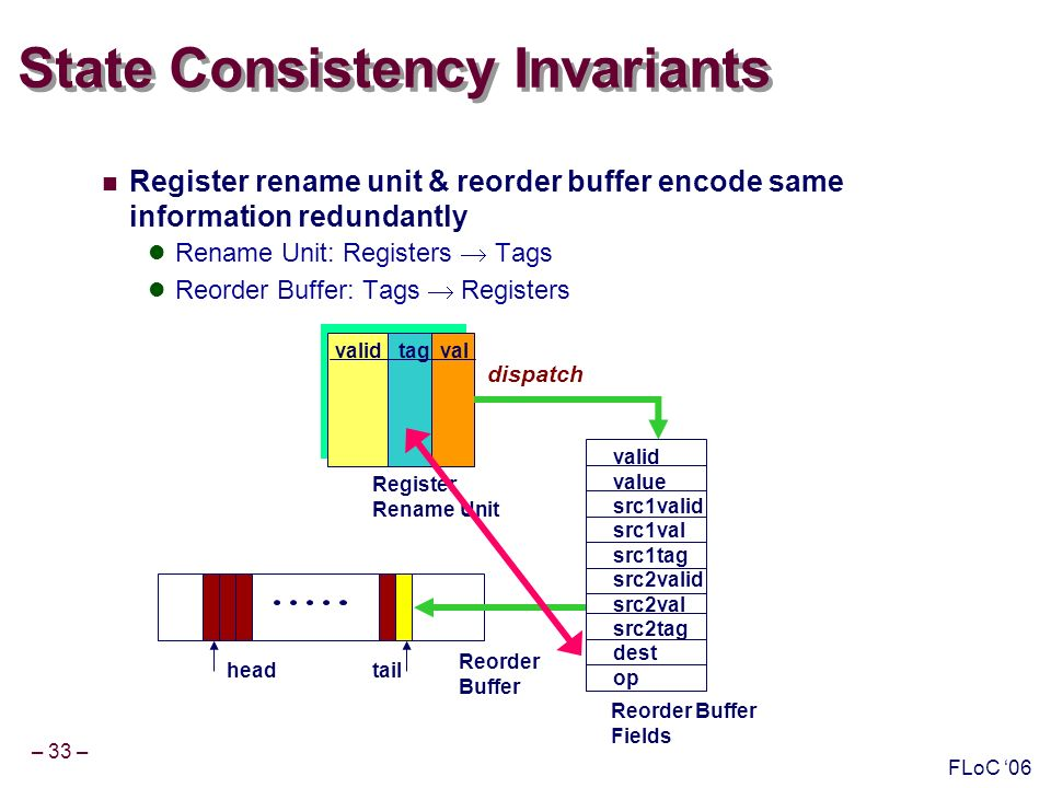 – 33 – FLoC 06 State Consistency Invariants Register rename unit & reorder buffer encode same information redundantly Rename Unit: Registers Tags Reorder Buffer: Tags Registers Reorder Buffer Fields Reorder Buffer valid value src1valid src1val src1tag src2valid src2val src2tag dest op Register Rename Unit valid tag val headtail dispatch