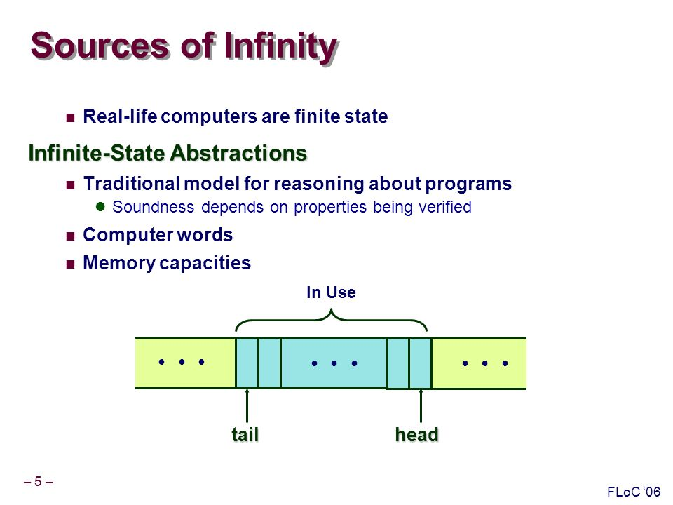 – 5 – FLoC 06 Sources of Infinity Real-life computers are finite state Infinite-State Abstractions Traditional model for reasoning about programs Soundness depends on properties being verified Computer words Memory capacities tailhead In Use