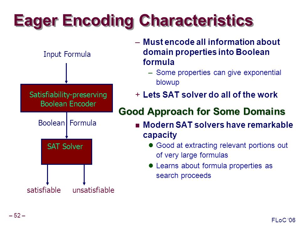 – 52 – FLoC 06 Eager Encoding Characteristics –Must encode all information about domain properties into Boolean formula –Some properties can give exponential blowup +Lets SAT solver do all of the work Good Approach for Some Domains Modern SAT solvers have remarkable capacity Good at extracting relevant portions out of very large formulas Learns about formula properties as search proceeds Input Formula Boolean Formula satisfiable unsatisfiable Satisfiability-preserving Boolean Encoder SAT Solver