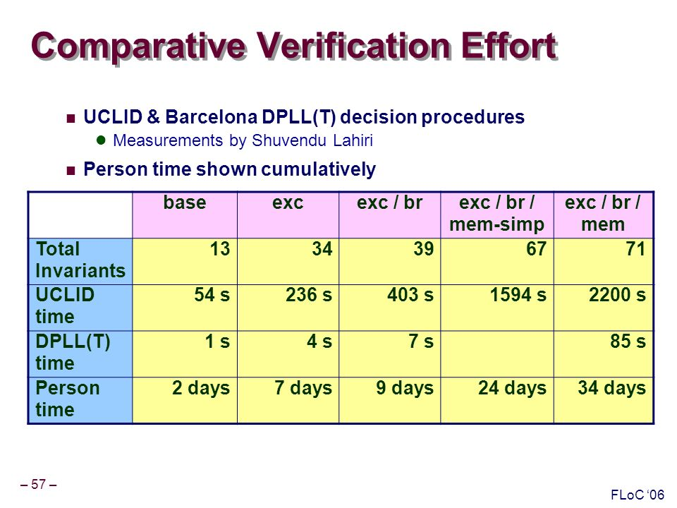 – 57 – FLoC 06 Comparative Verification Effort UCLID & Barcelona DPLL(T) decision procedures Measurements by Shuvendu Lahiri Person time shown cumulatively baseexcexc / brexc / br / mem-simp exc / br / mem Total Invariants 1334396771 UCLID time 54 s236 s403 s1594 s2200 s DPLL(T) time 1 s4 s7 s85 s Person time 2 days7 days9 days24 days34 days