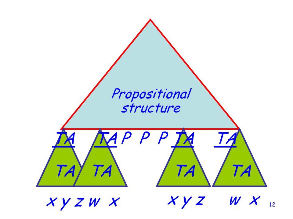 12 Propositional structure TA P P P x y z w x TA TA