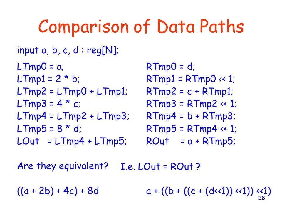 28 Comparison of Data Paths LTmp0 = a; LTmp1 = 2 * b; LTmp2 = LTmp0 + LTmp1; LTmp3 = 4 * c; LTmp4 = LTmp2 + LTmp3; LTmp5 = 8 * d; LOut = LTmp4 + LTmp5