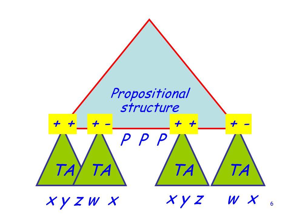 6 Propositional structure TA P P P x y z w x + - +-+-