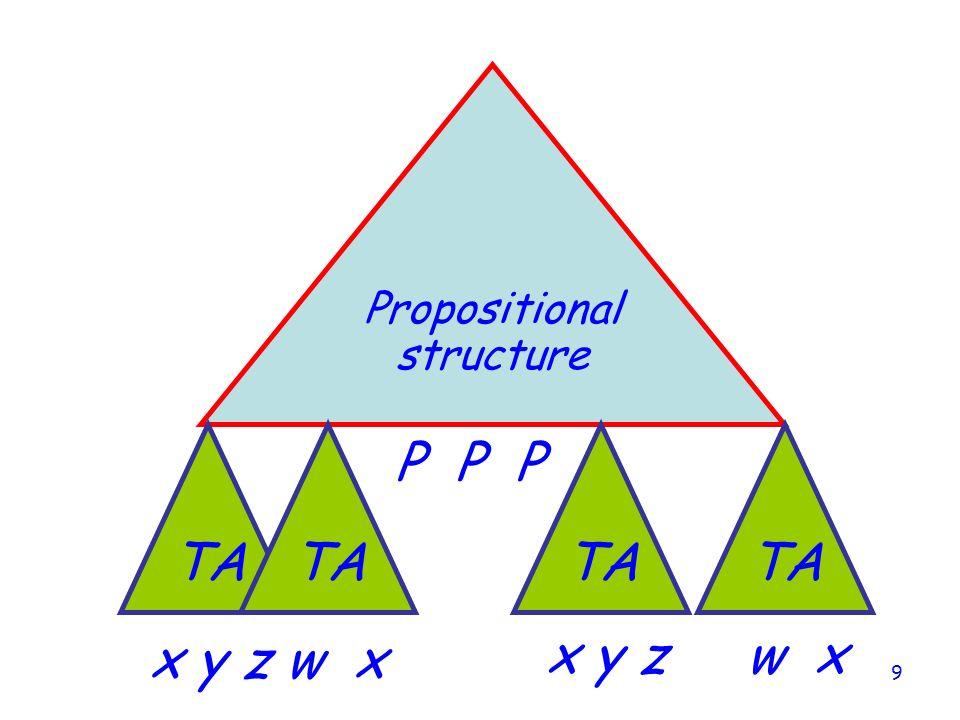 9 Propositional structure TA P P P x y z w x