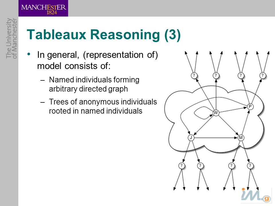 Tableaux Reasoning (3) In general, (representation of) model consists of: –Named individuals forming arbitrary directed graph –Trees of anonymous indi