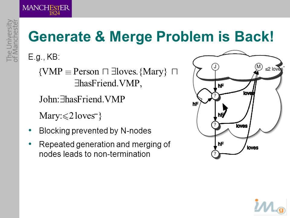 Generate & Merge Problem is Back! E.g., KB: { VMP ´ Person u 9 loves.{Mary} u 9 hasFriend.VMP, John: 9 hasFriend.VMP Mary: 6 2 loves – } Blocking prev