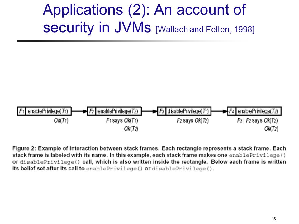 18 Applications (2): An account of security in JVMs [Wallach and Felten, 1998]
