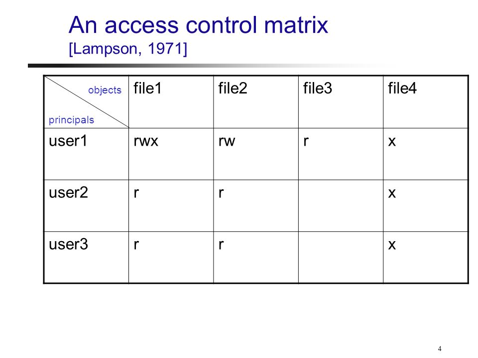 5 Access control in current practice Access control is pervasive – applications – virtual machines – operating systems – firewalls – doors – … Access control seems difficult to get right.