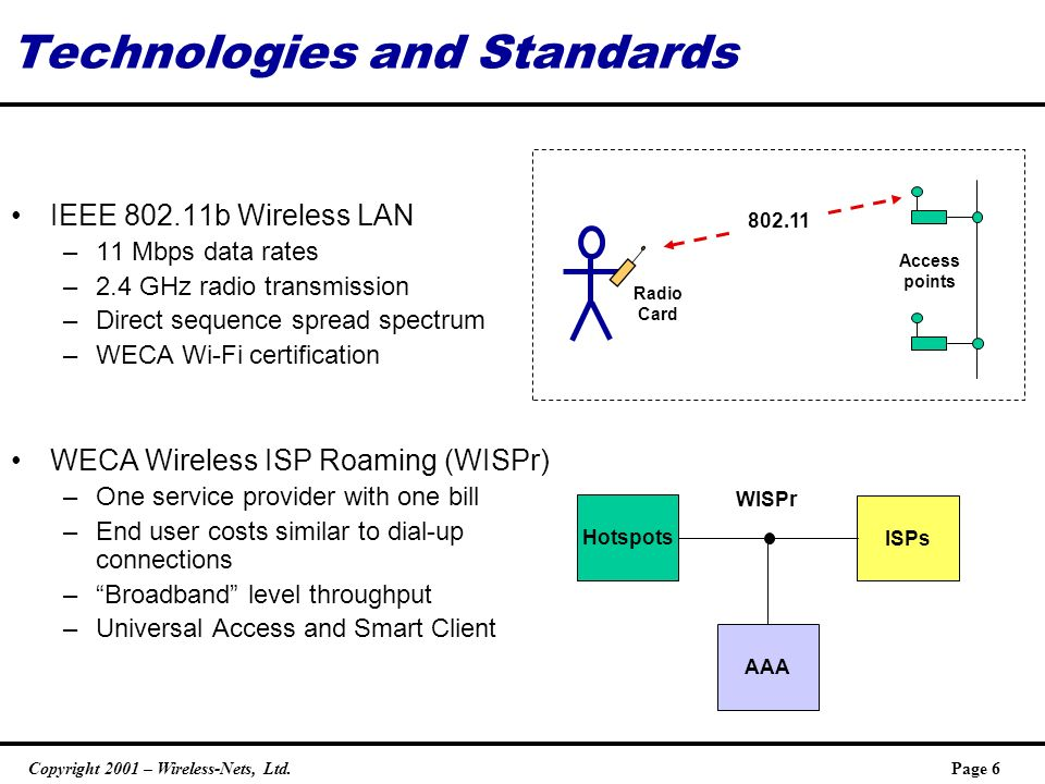 Copyright 2001 – Wireless-Nets, Ltd.Page 6 Technologies and Standards IEEE 802.11b Wireless LAN –11 Mbps data rates –2.4 GHz radio transmission –Direct sequence spread spectrum –WECA Wi-Fi certification WECA Wireless ISP Roaming (WISPr) –One service provider with one bill –End user costs similar to dial-up connections –Broadband level throughput –Universal Access and Smart Client Access points Radio Card 802.11 AAA Hotspots ISPs WISPr