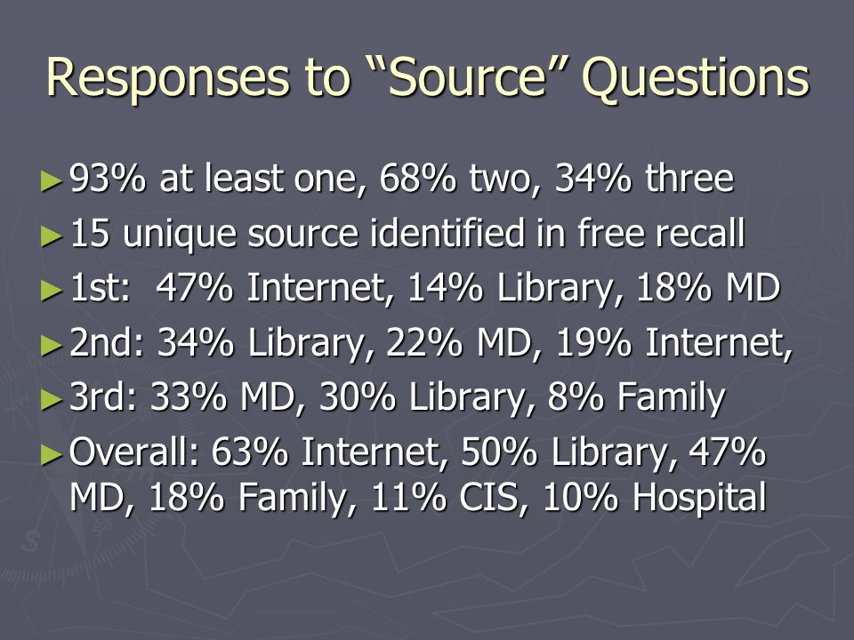 Responses to Source Questions 93% at least one, 68% two, 34% three 93% at least one, 68% two, 34% three 15 unique source identified in free recall 15 unique source identified in free recall 1st: 47% Internet, 14% Library, 18% MD 1st: 47% Internet, 14% Library, 18% MD 2nd: 34% Library, 22% MD, 19% Internet, 2nd: 34% Library, 22% MD, 19% Internet, 3rd: 33% MD, 30% Library, 8% Family 3rd: 33% MD, 30% Library, 8% Family Overall: 63% Internet, 50% Library, 47% MD, 18% Family, 11% CIS, 10% Hospital Overall: 63% Internet, 50% Library, 47% MD, 18% Family, 11% CIS, 10% Hospital