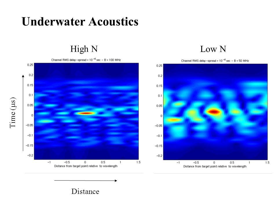 Underwater Acoustics Distance High N Low N Time (µs)