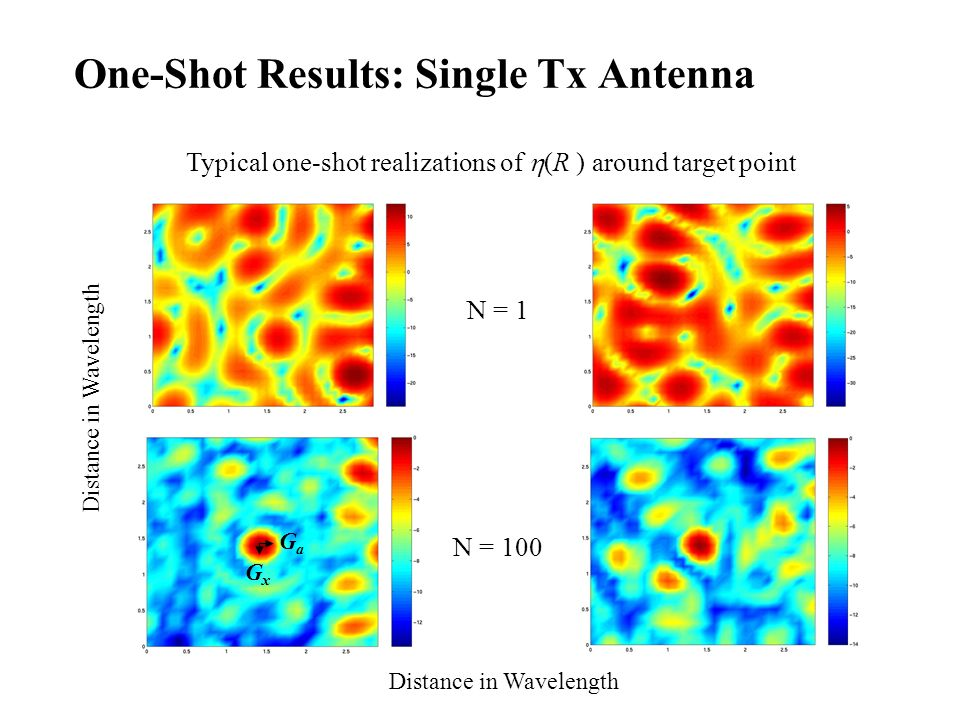 One-Shot Results: Single Tx Antenna Distance in Wavelength GaGa GxGx N = 1 N = 100 Typical one-shot realizations of (R ) around target point Distance