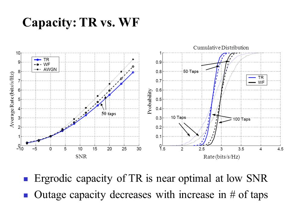 Capacity: TR vs. WF Ergrodic capacity of TR is near optimal at low SNR Outage capacity decreases with increase in # of taps Rate (bits/s/Hz) Probabili