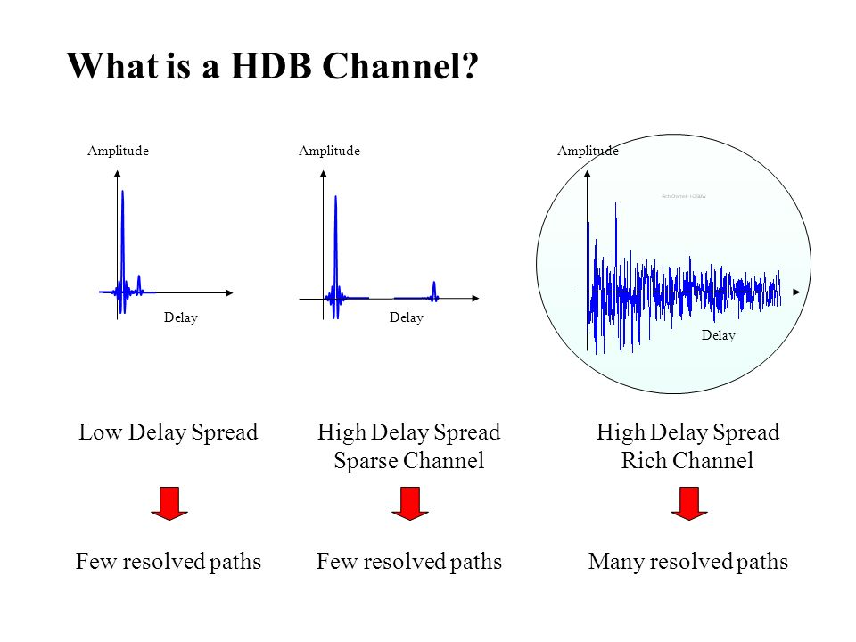 What is a HDB Channel? Delay Amplitude Delay Amplitude Delay High Delay Spread Sparse Channel Few resolved paths Low Delay Spread Many resolved paths
