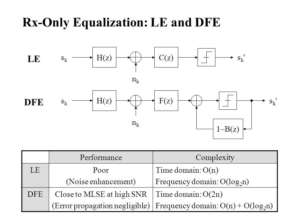 Rx-Only Equalization: LE and DFE sk'sk' H(z) sksk nknk C(z) 1–B(z) sk'sk' F(z) H(z) sksk nknk LE DFE PerformanceComplexity LEPoor (Noise enhancement)