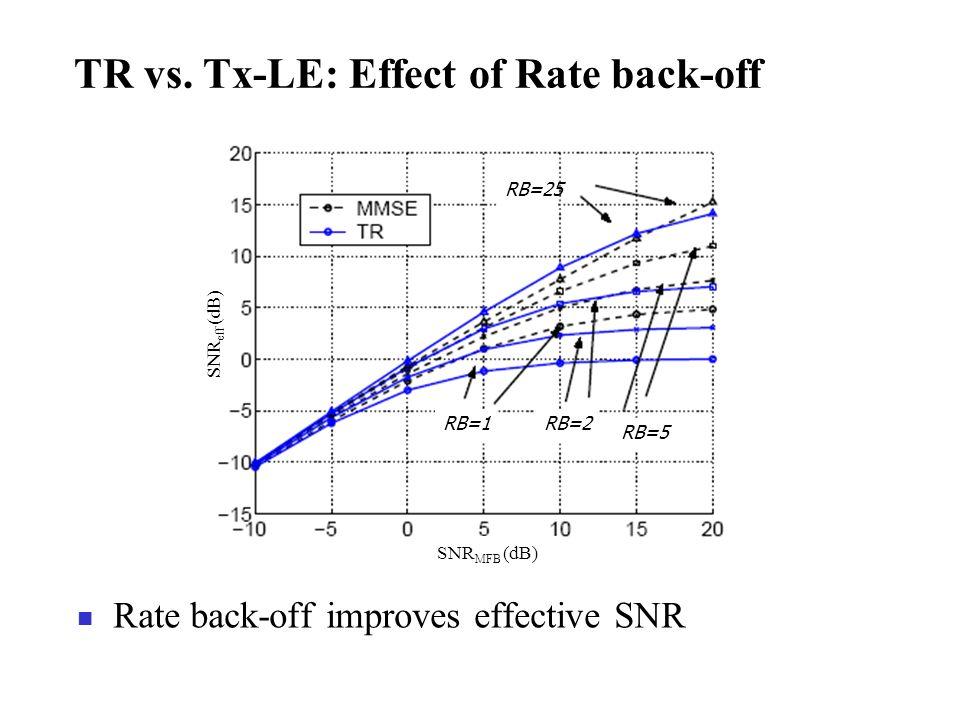 TR vs. Tx-LE: Effect of Rate back-off Rate back-off improves effective SNR SNR eff (dB) SNR MFB (dB) RB=25 RB=5 RB=2 RB=1