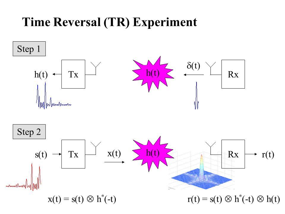 Time Reversal (TR) Experiment x(t) = s(t) h * (-t) s(t) r(t) = s(t) h * (-t) h(t) TxRx x(t) h(t) r(t) Step 2 Tx h(t) Rx (t) h(t) Step 1