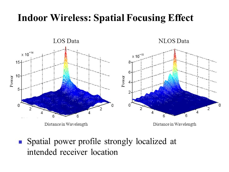 Indoor Wireless: Temporal Focusing Effect Tap Index Normalized Magnitude Impulse Response after TR Temporal power profile at intended receiver strongly localized in time Side lobes double channel length Tap Index Channel Impulse Response Normalized Magnitude